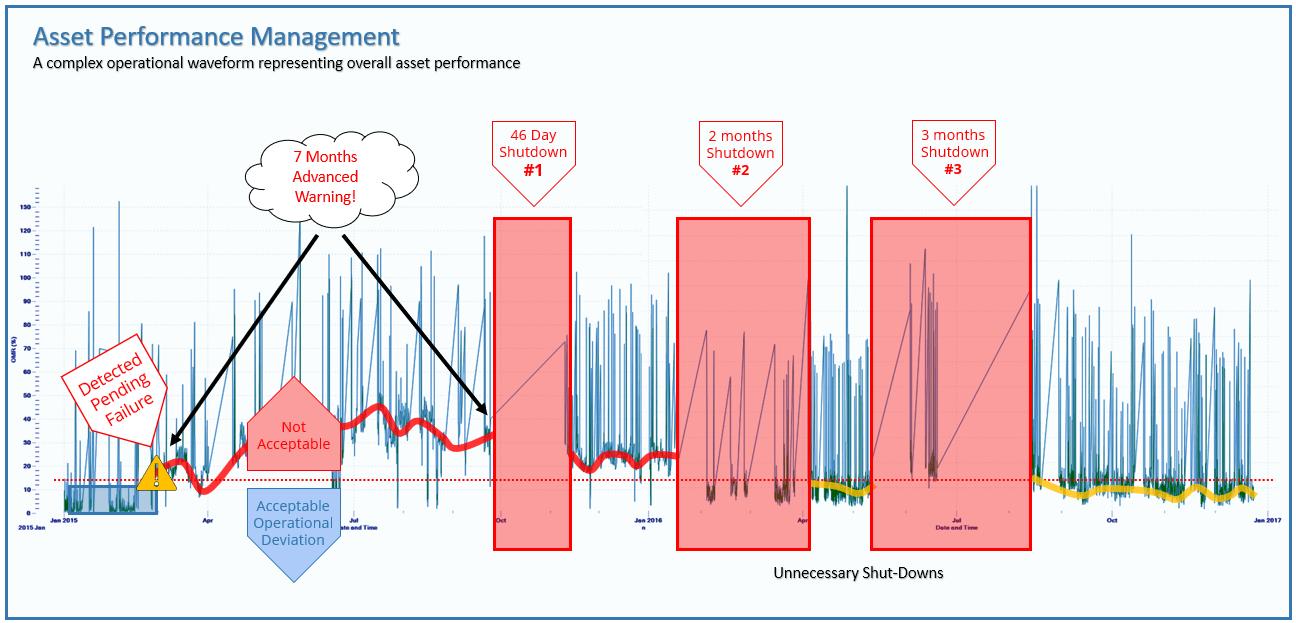 APM Predicting failure